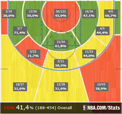 Crawford shot chart
