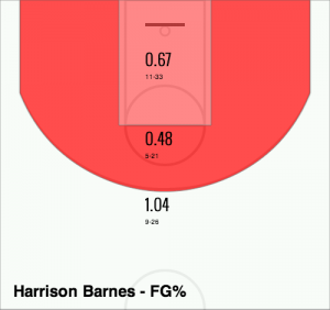 Barnes Shot Success