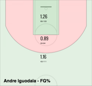 Iguodala Points per Shot