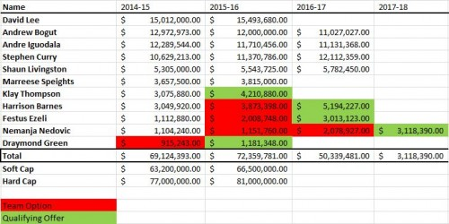 New GSW Salary Situation