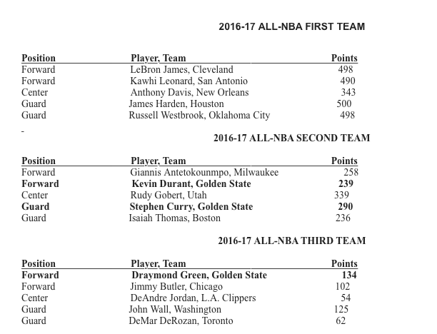 Curry, Durant, Green are All-NBA, but not on 1st team